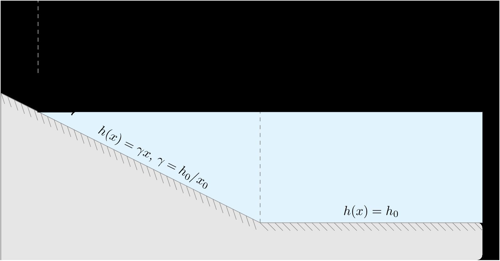 tikz_watersurface_slope_flat.png